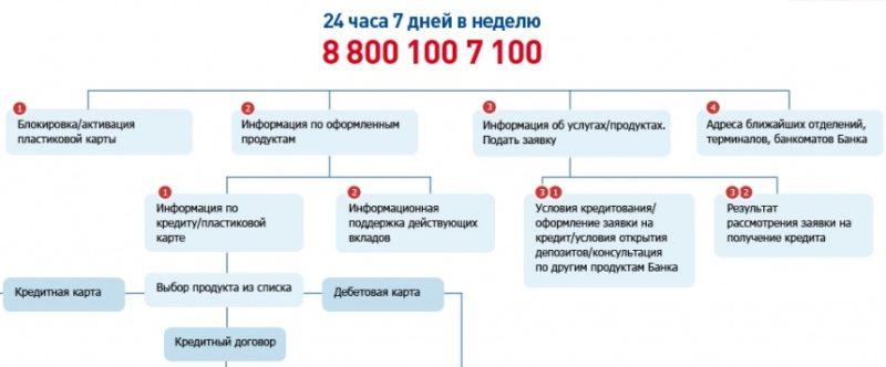 Изображение - Как бесплатно позвонить в восточный экспресс банк 7-9