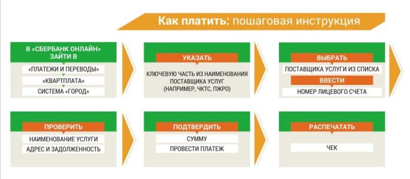 Изображение - Как оплатить жкх через сбербанк онлайн – пошаговая инструкция kak-oplachivat-uslugi-zhkh-2